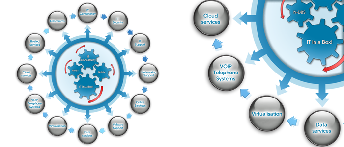 London - VOIP Telephone Systems